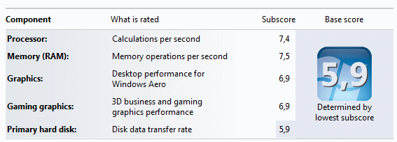 Components of the Windows Experience Index